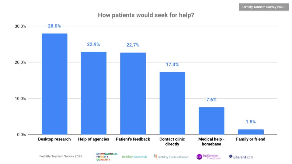 Fertility-Tourism-Survey-2020-How-Patients-Seek-Help