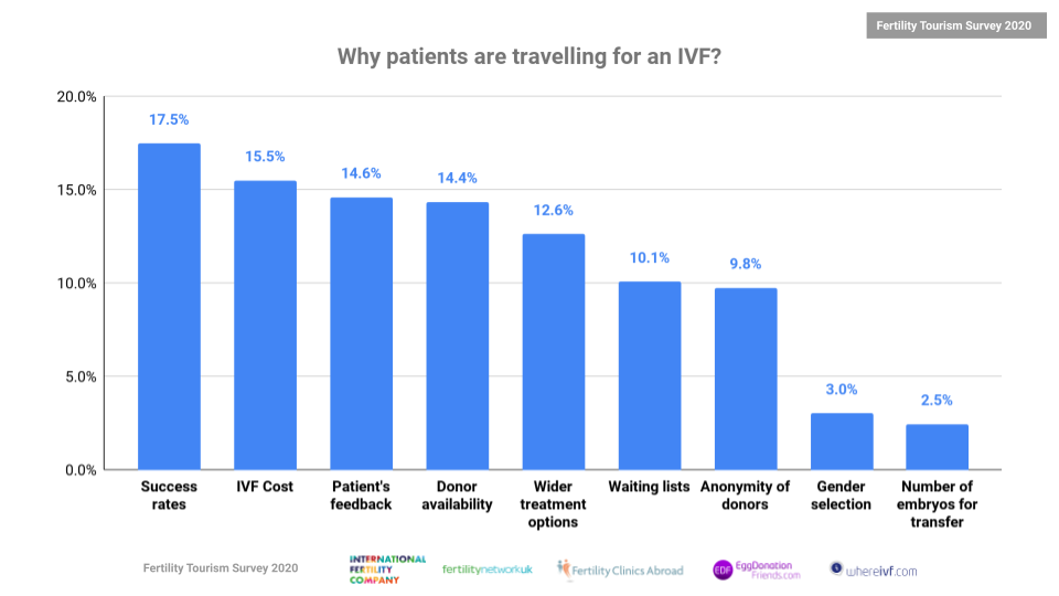 Fertility-Tourism-Survey-2020-Traveling-Reasons